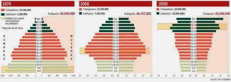 TRES PIRAMIDES 1970 2008 2050